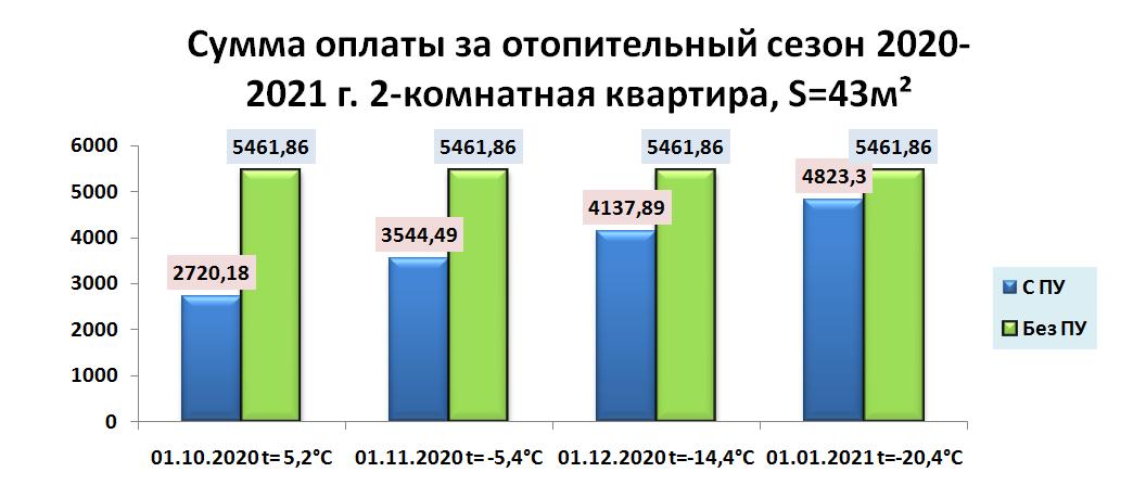 Сумма оплаты за отопительный сезон 2020-2021