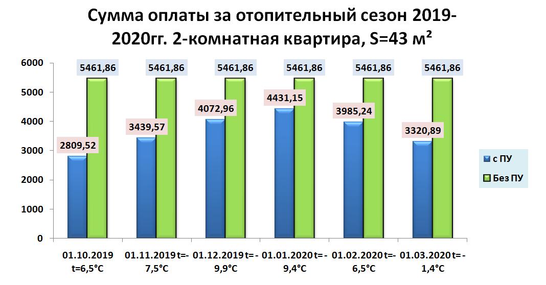Сумма оплаты за отопительный сезон 2019-2020 год
